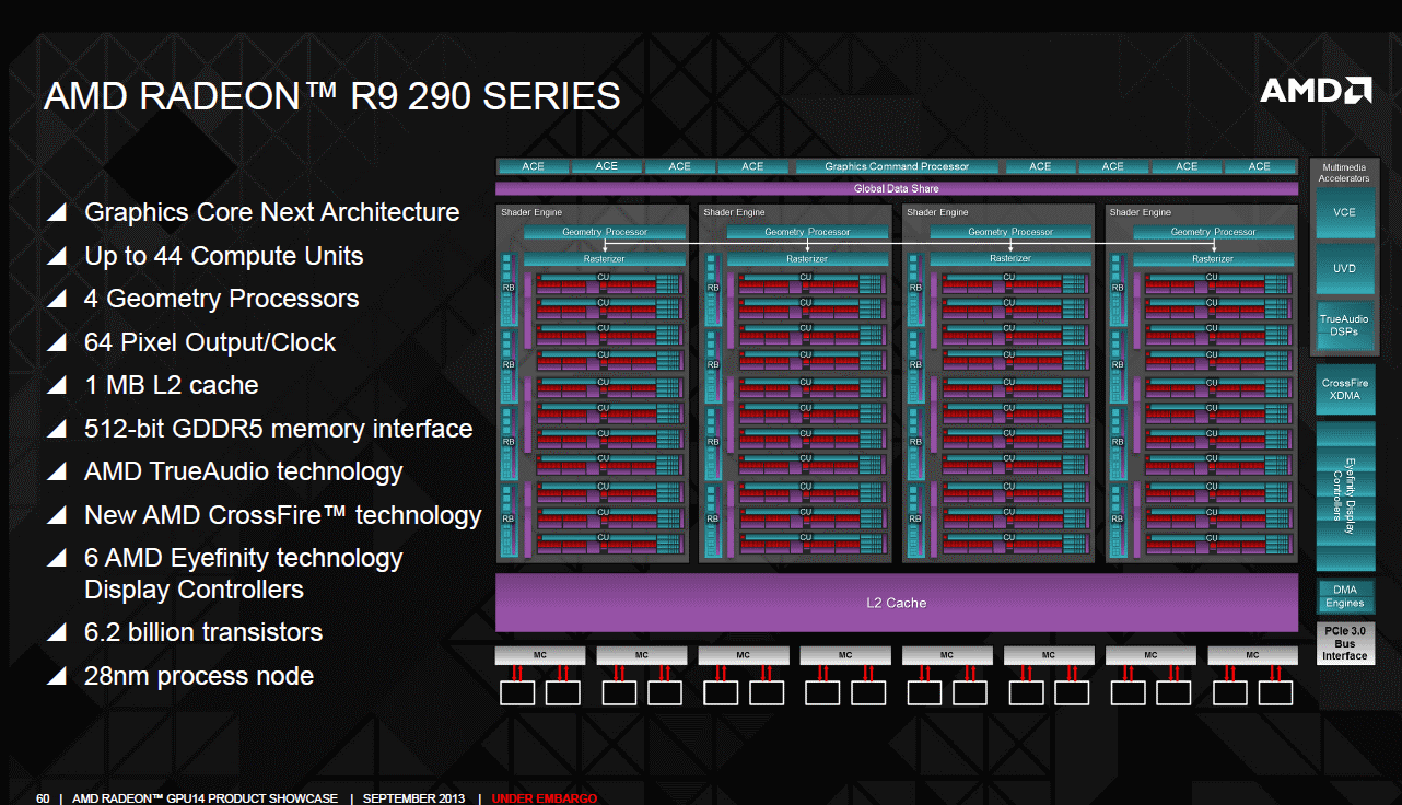 AMD Radeon R9 290 series hawaii block diagram
