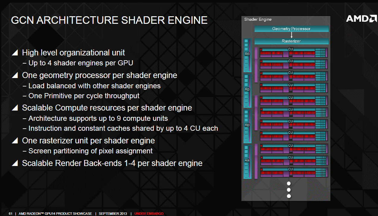 AMD Radeon R9 290 graphics core next shader engine