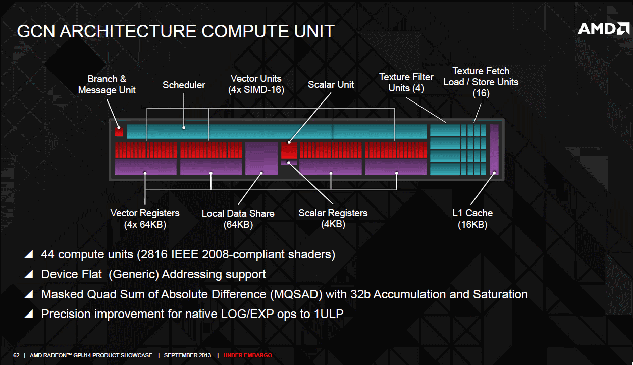 AMD Radeon R9 290 graphics core next compute unit