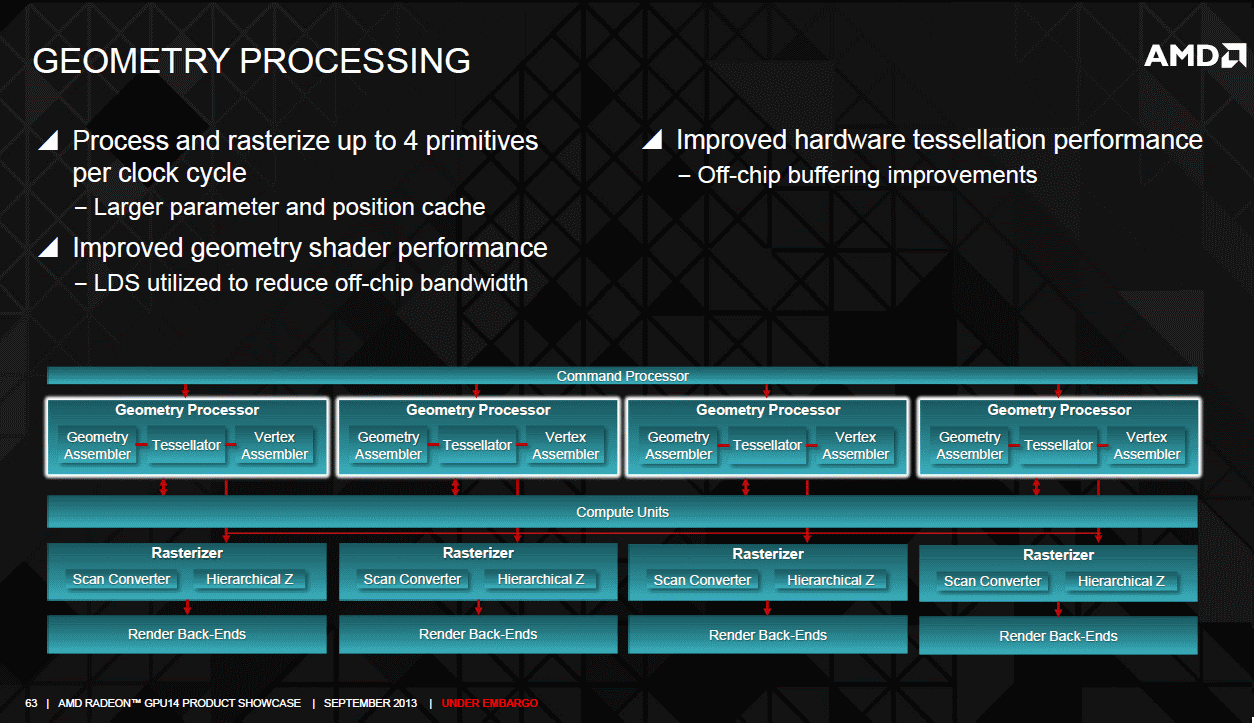 AMD Radeon R9 290 graphics core next gpu pipeline and geometry processing