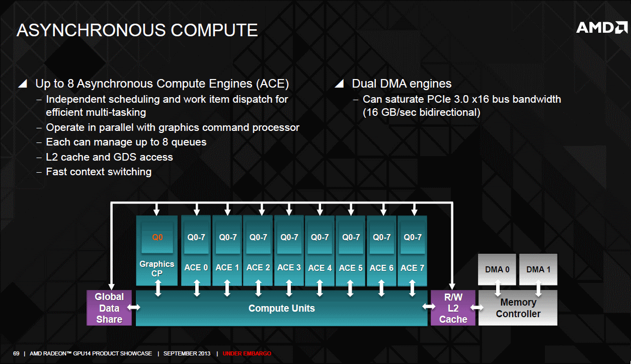 AMD Radeon R9 290 graphics core next aysnc compute unit