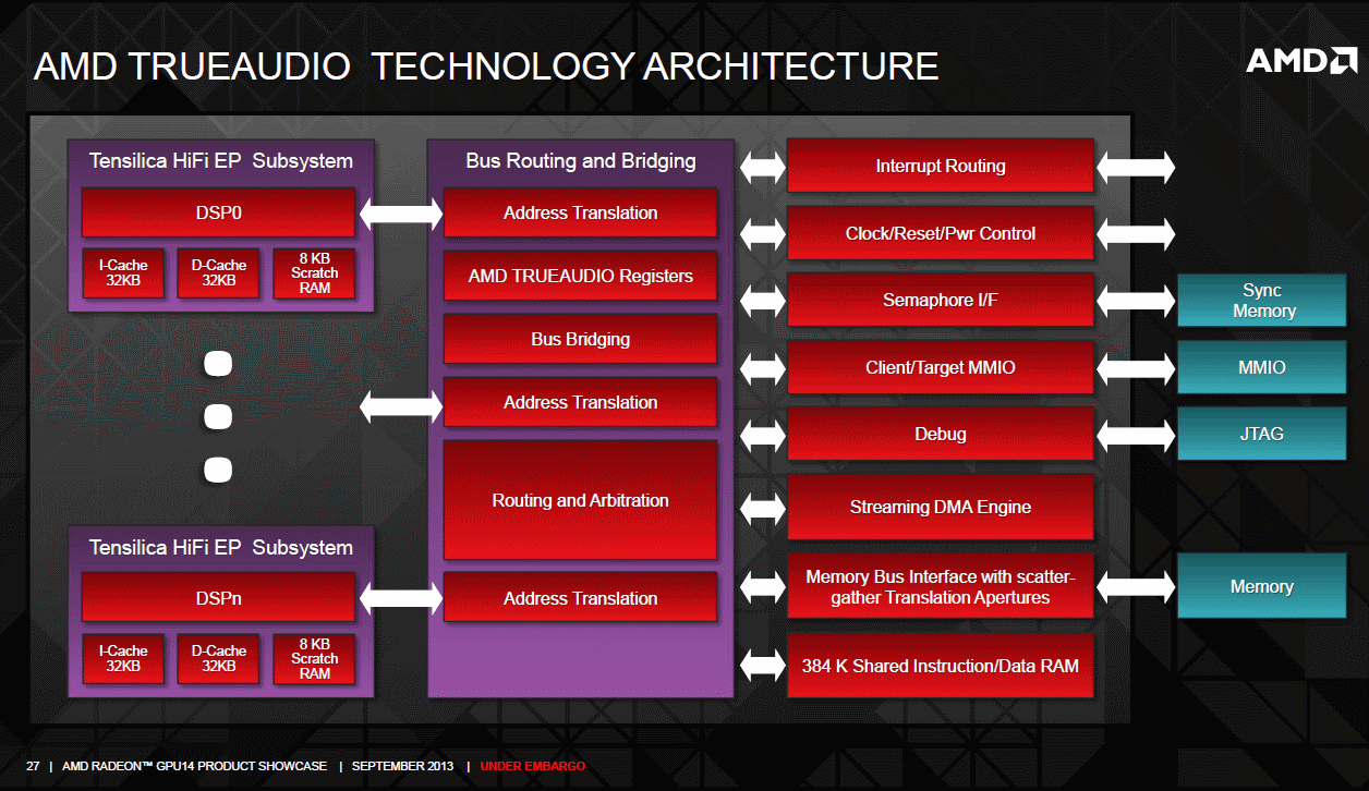 AMD 290 and 260 graphics core next trueaudio dsp and audio engine block diagram