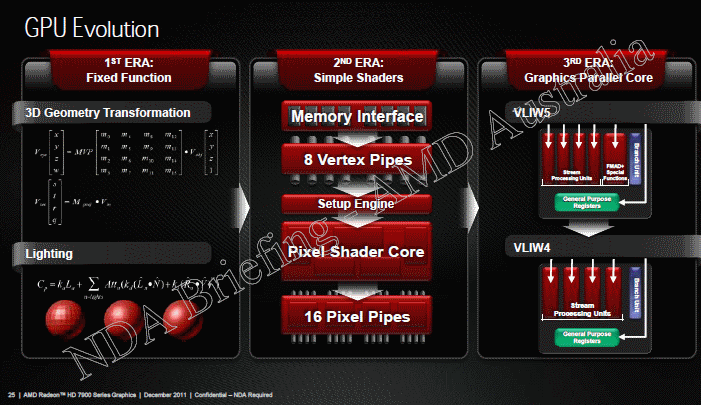 AMD Radeon HD 7000 seres graphics gpu evolution