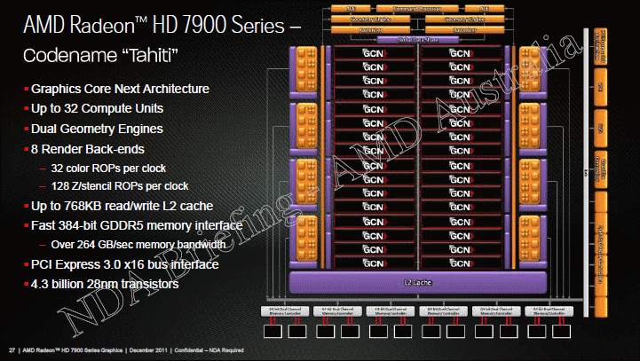 AMD Radeon HD 7000 series tahiti block diagram