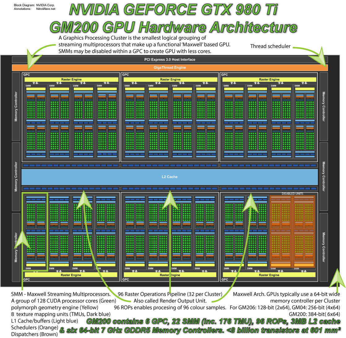 Nvidia Geforce Gtx 980 Ti Australian Review Block Diagram On Hard Disk Additionally Intel Z77 Chipset Noting The General Arrangement Of Logical And Physical Processing Units Gpu As We Have Described Elected To Disable Only Half A