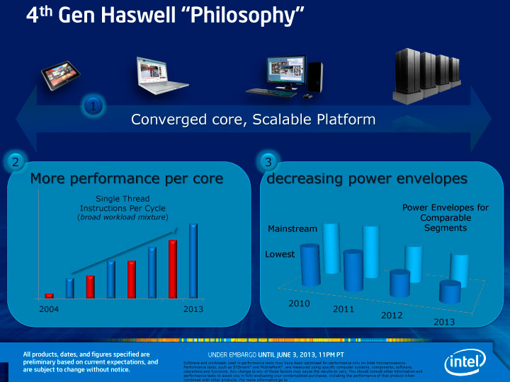 "Intel 4th Gen Haswell Platform ""Philosophy"""