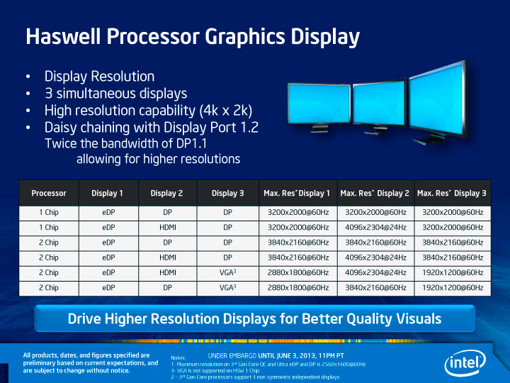 Haswell Processor Graphics Display capabilities chart