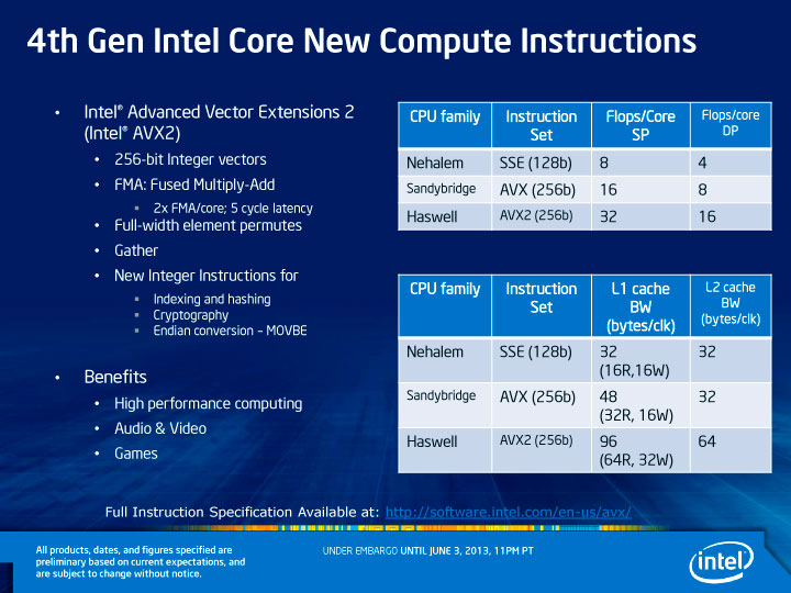 4th Gen Intel Core New Compute Instructions - HNI Haswell New Instructions