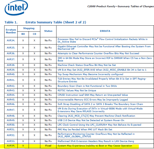 errata table from intel atom C2000 specification update