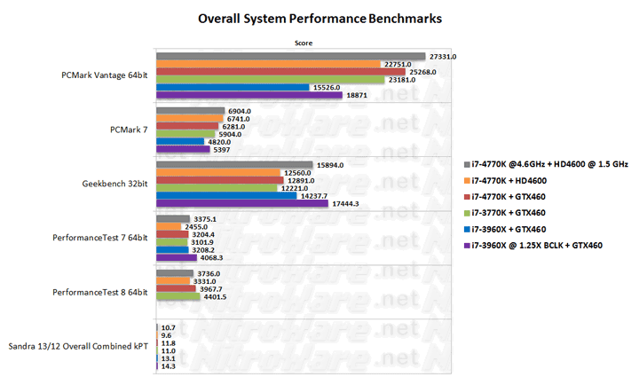 Haswell Core i7-4770K at 4.6GHz overall system performance benchmark verus Ivy Bridge i7-3770K and Sandy Bridge-E i7-3960X