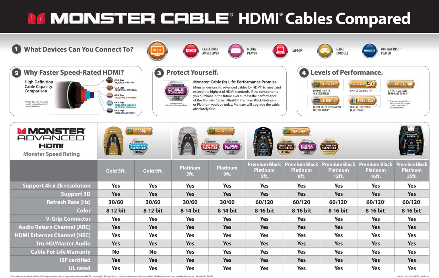4k Hdmi Wire Diagram Archive Of Automotive Wiring Nitroware Net Monster Cable Premium Black 27 7 Gbps High Bandwidth Rh